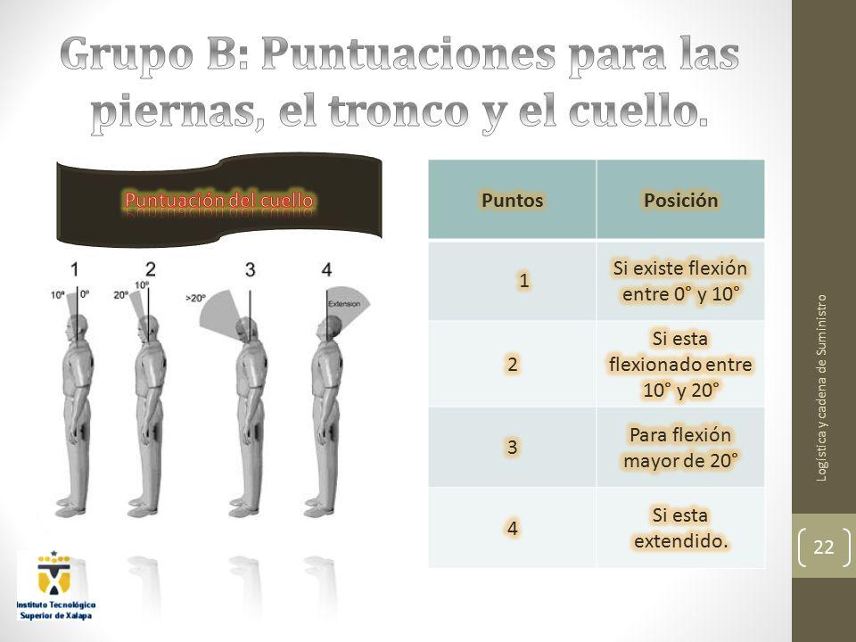 Grupo B: Puntuaciones para las piernas, el tronco y el cuello.