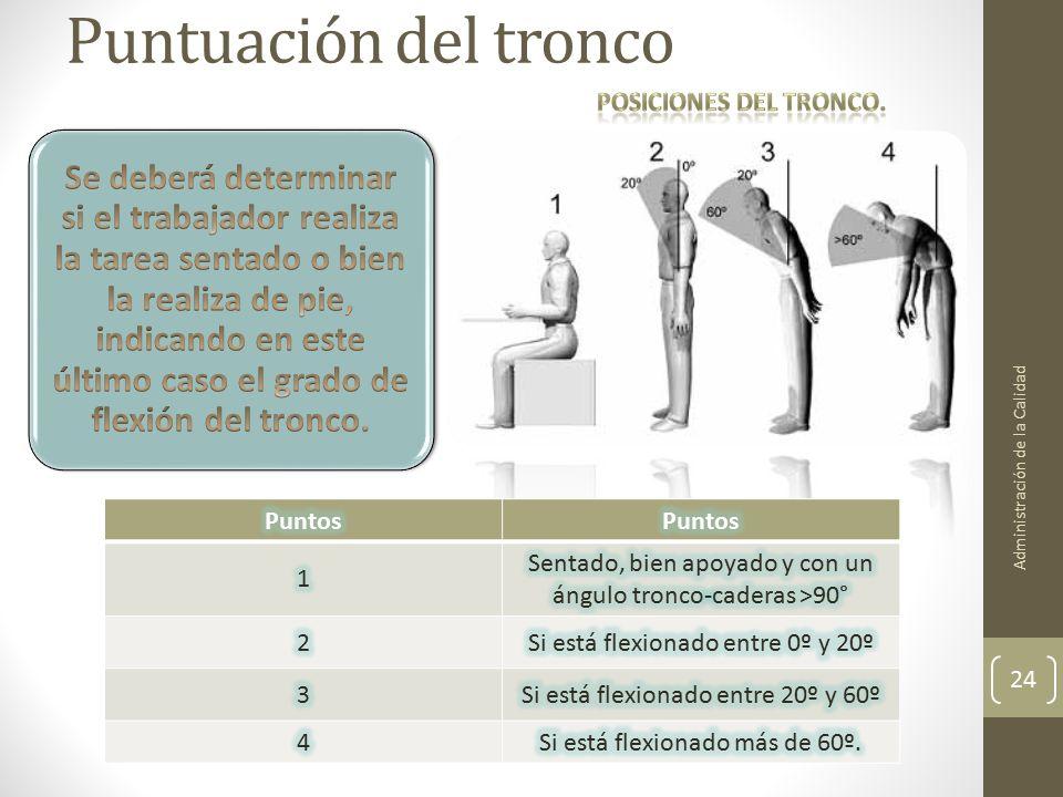 Puntuación del tronco Posiciones del tronco. Puntos 1