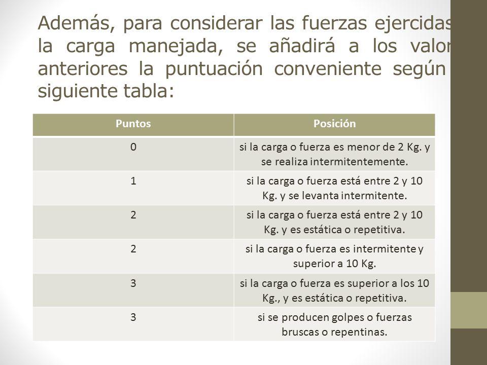 Además, para considerar las fuerzas ejercidas o la carga manejada, se añadirá a los valores anteriores la puntuación conveniente según la siguiente tabla: