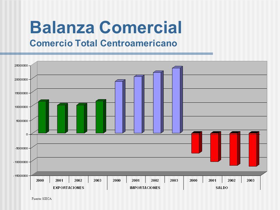 Balanza Comercial Comercio Total Centroamericano