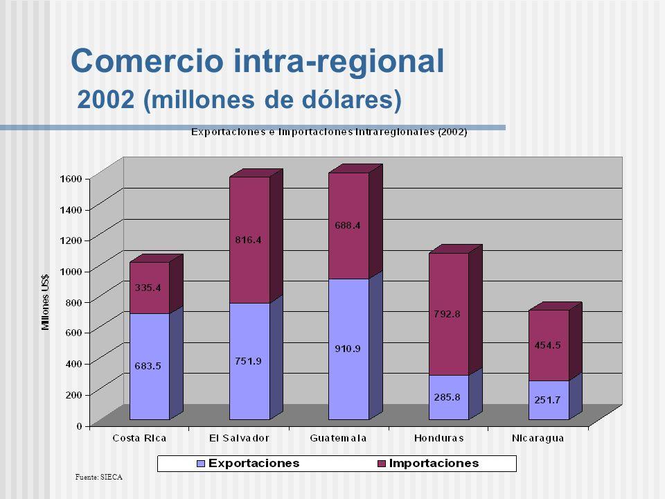 Comercio intra-regional 2002 (millones de dólares)