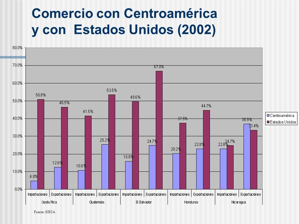 Comercio con Centroamérica y con Estados Unidos (2002)