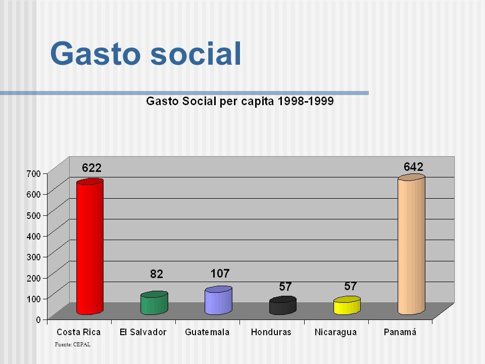 Gasto social Fuente: CEPAL