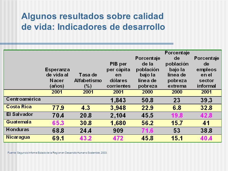 Algunos resultados sobre calidad de vida: Indicadores de desarrollo