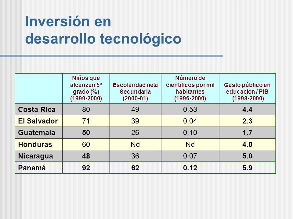 Inversión en desarrollo tecnológico
