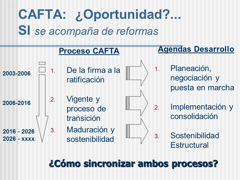 CAFTA: ¿Oportunidad ... SI se acompaña de reformas