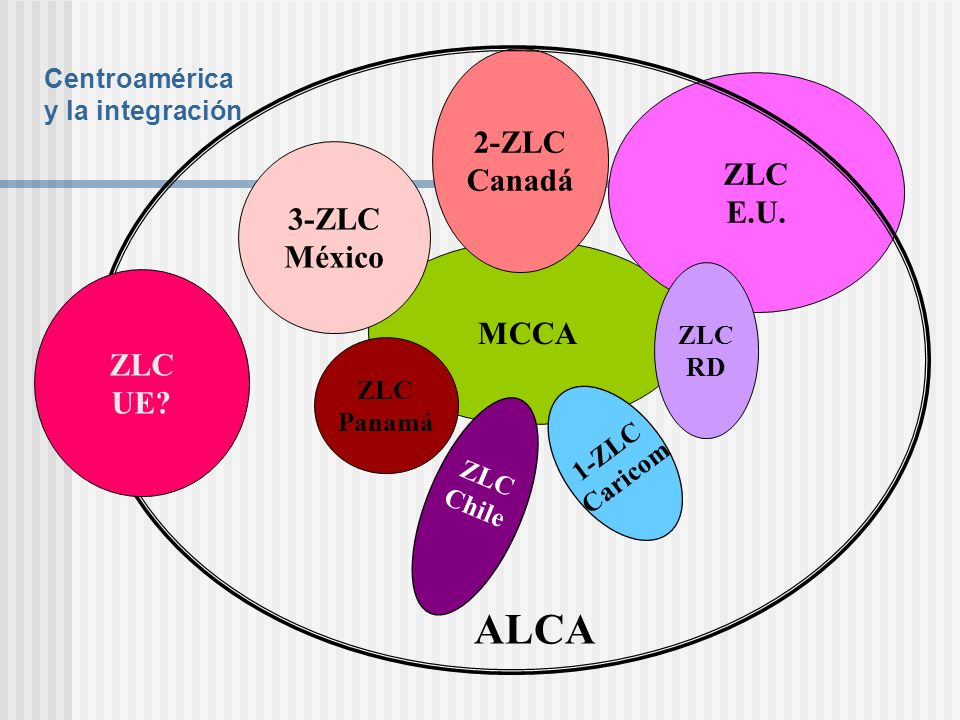 ALCA 2-ZLC Canadá ZLC E.U. 3-ZLC México MCCA ZLC UE Centroamérica