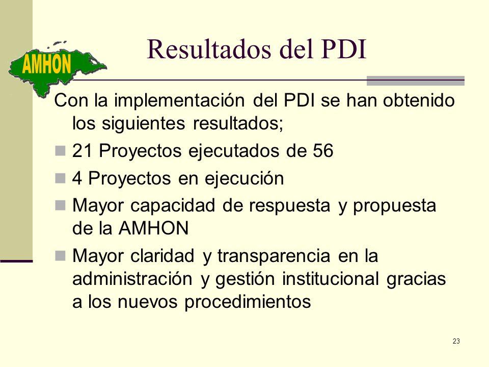 Resultados del PDI AMHON