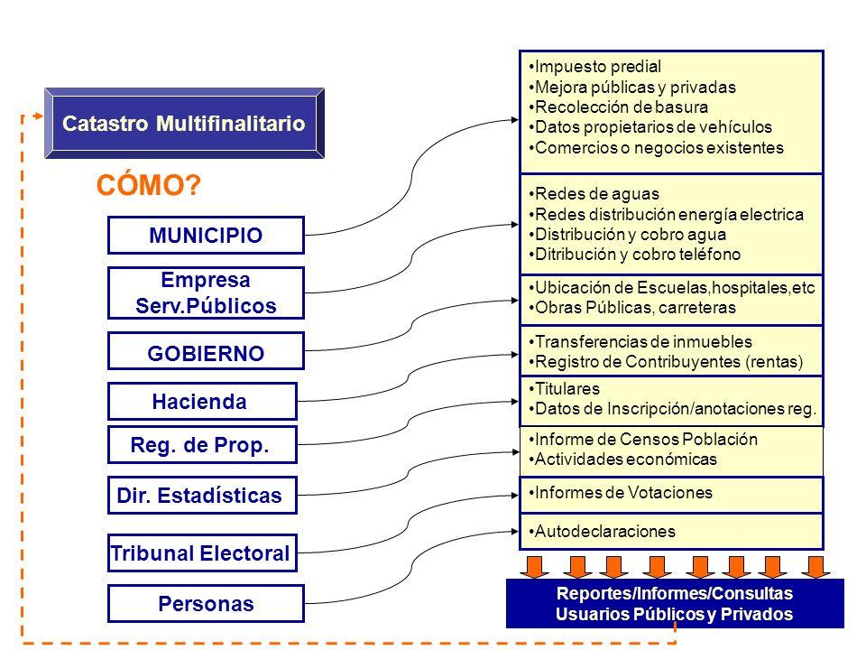 CÓMO Catastro Multifinalitario MUNICIPIO Empresa Serv.Públicos