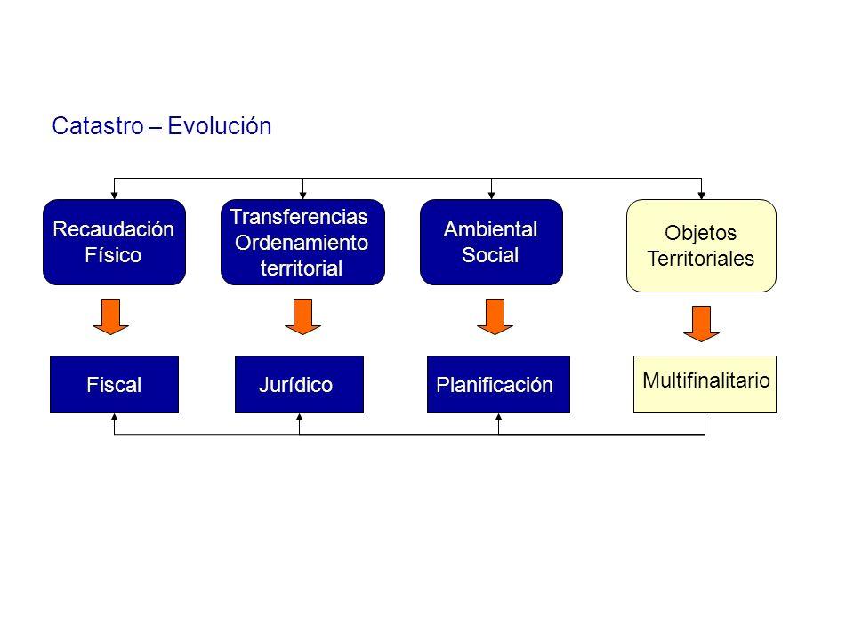 Catastro – Evolución Recaudación Físico Transferencias Ordenamiento