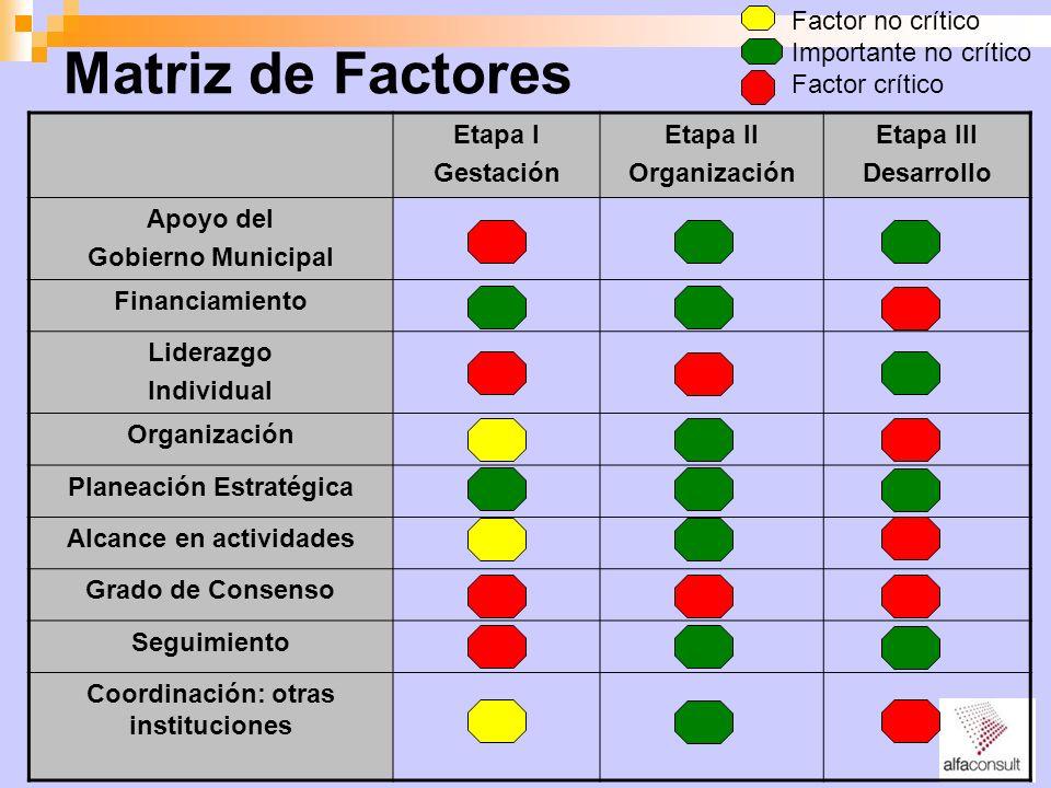Matriz de Factores Factor no crítico Importante no crítico
