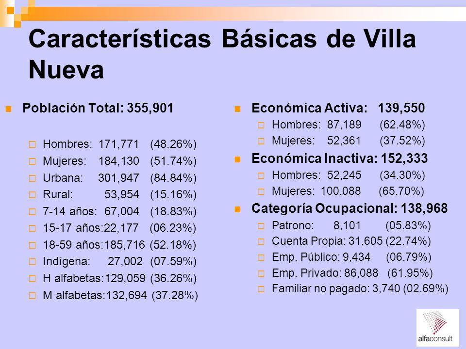 Características Básicas de Villa Nueva
