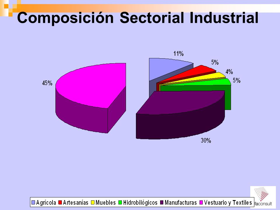 Composición Sectorial Industrial