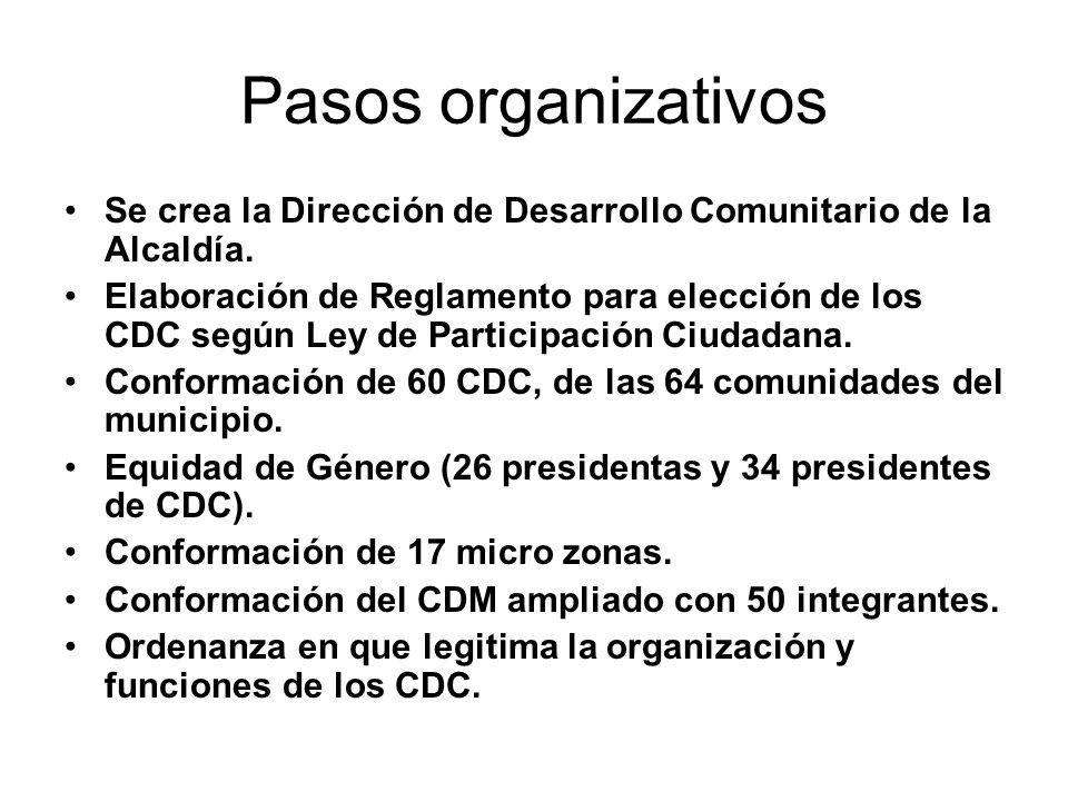 Pasos organizativosSe crea la Dirección de Desarrollo Comunitario de la Alcaldía.