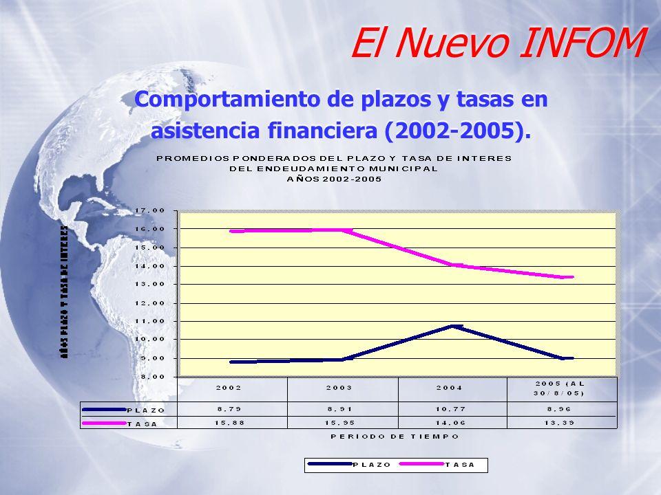 Comportamiento de plazos y tasas en asistencia financiera (2002-2005).