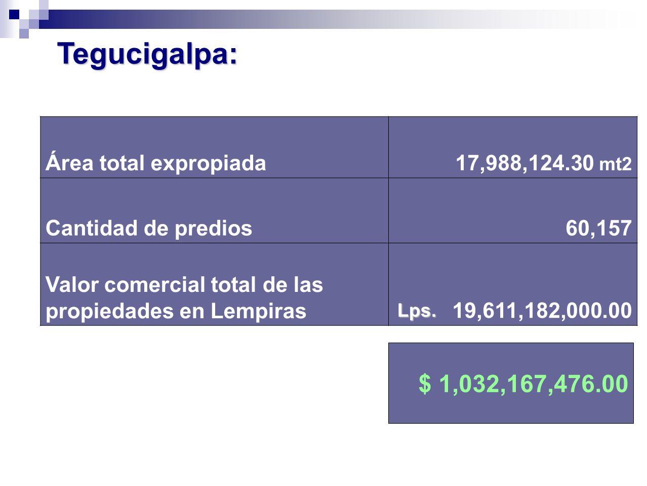 Tegucigalpa: $ 1,032,167,476.00 Área total expropiada