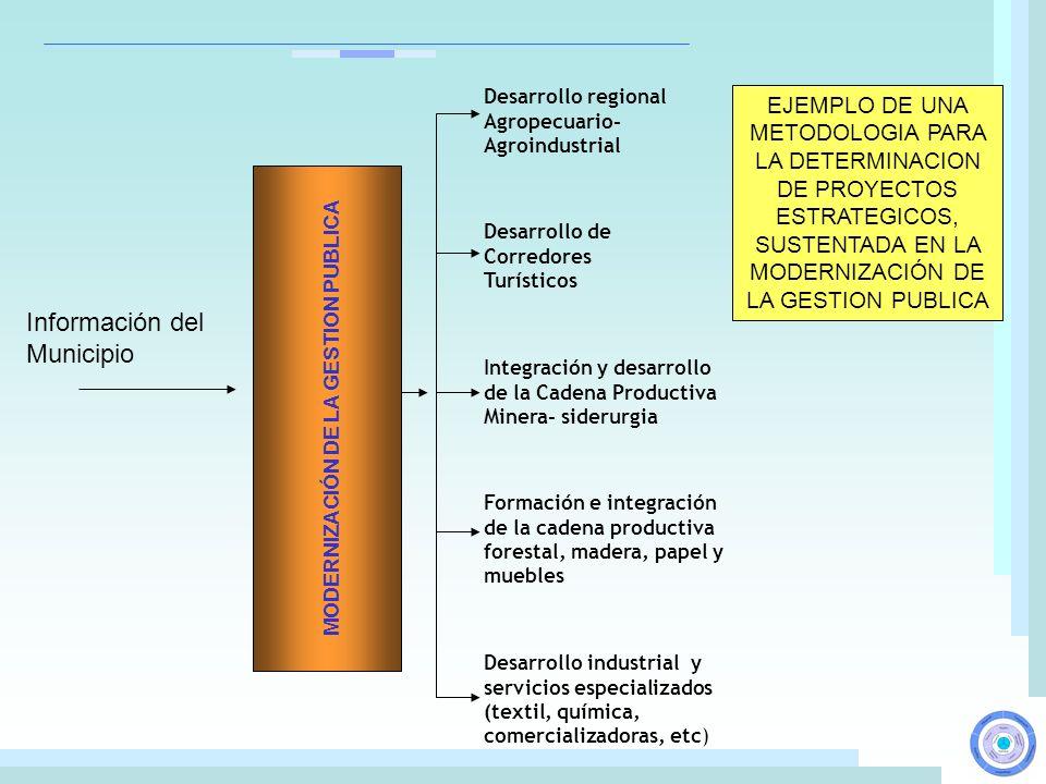 Información del Municipio