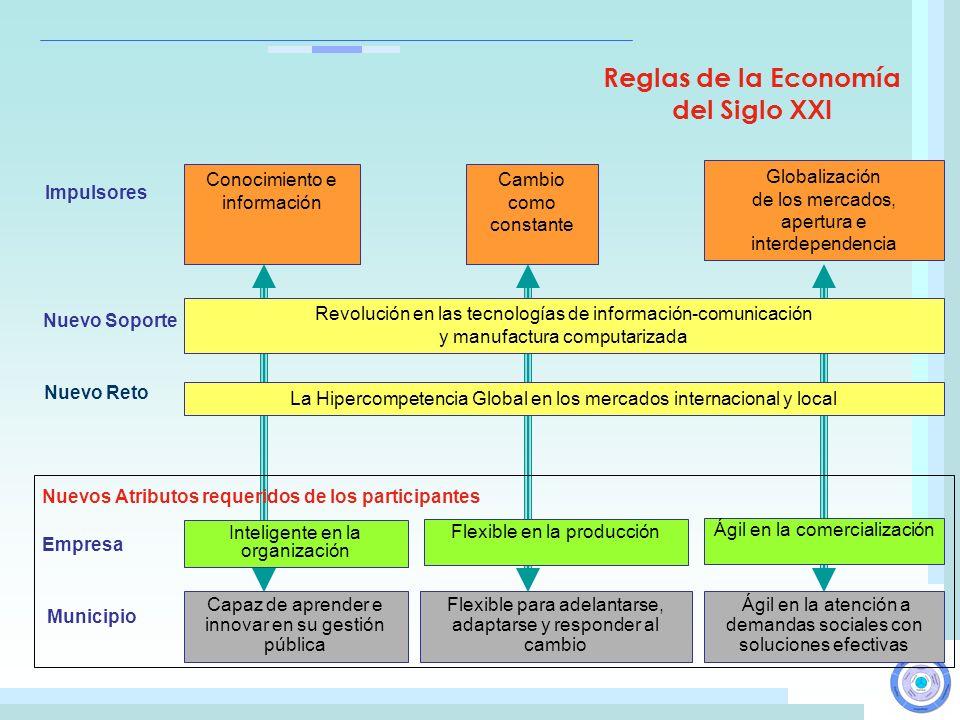 Reglas de la Economía del Siglo XXI