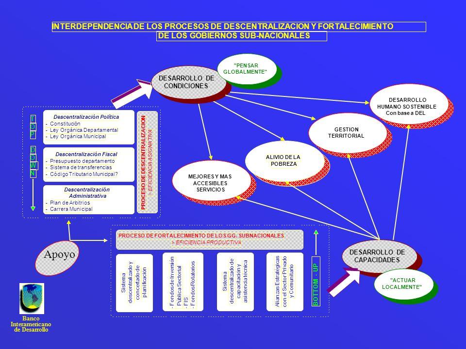 ALIVIO DE LA POBREZA. INTERDEPENDENCIA DE LOS PROCESOS DE DESCENTRALIZACION Y FORTALECIMIENTO. DE LOS GOBIERNOS SUB-NACIONALES.