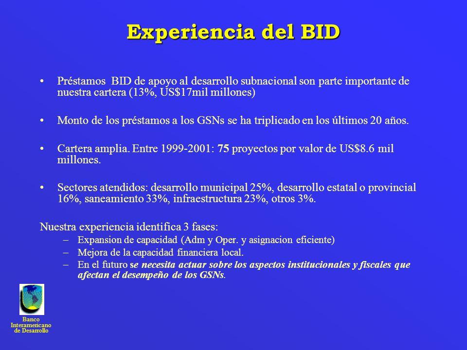 Experiencia del BID Préstamos BID de apoyo al desarrollo subnacional son parte importante de nuestra cartera (13%, US$17mil millones)