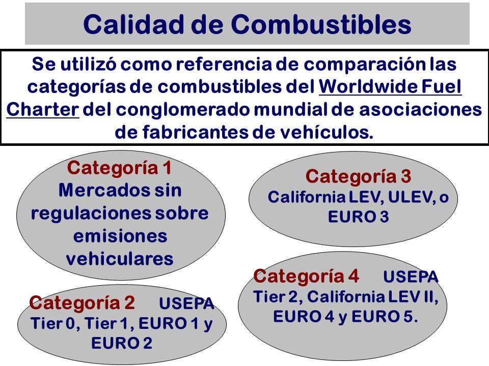 Calidad de Combustibles