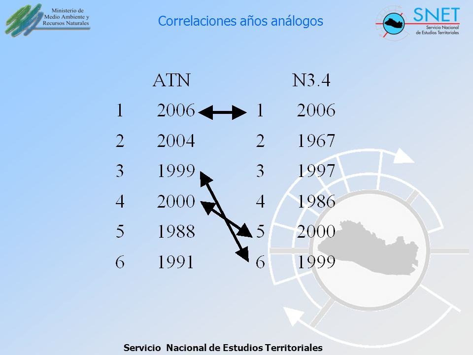 Correlaciones años análogos