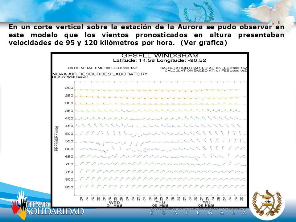 En un corte vertical sobre la estación de la Aurora se pudo observar en este modelo que los vientos pronosticados en altura presentaban velocidades de 95 y 120 kilómetros por hora.
