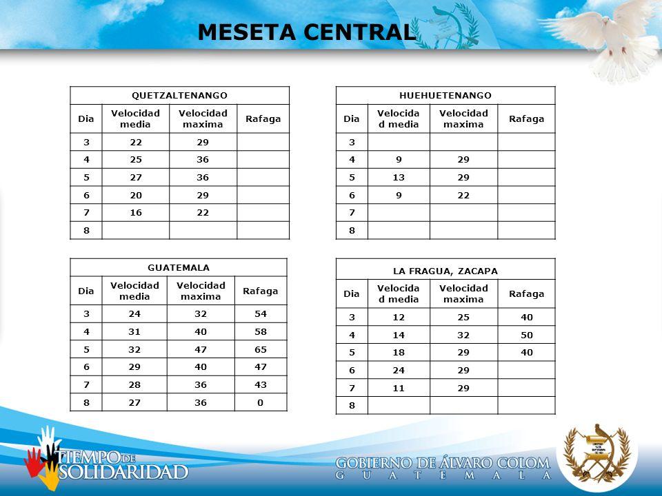 MESETA CENTRAL QUETZALTENANGO Dia Velocidad media Velocidad maxima