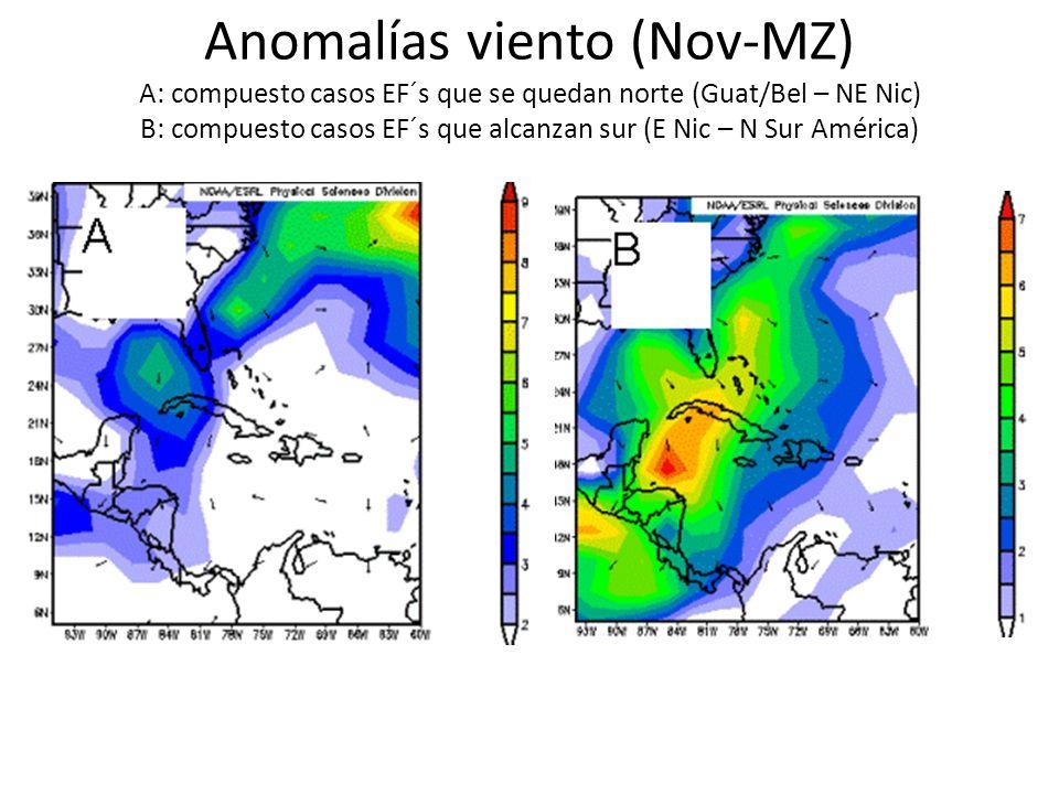 Anomalías viento (Nov-MZ) A: compuesto casos EF´s que se quedan norte (Guat/Bel – NE Nic) B: compuesto casos EF´s que alcanzan sur (E Nic – N Sur América)