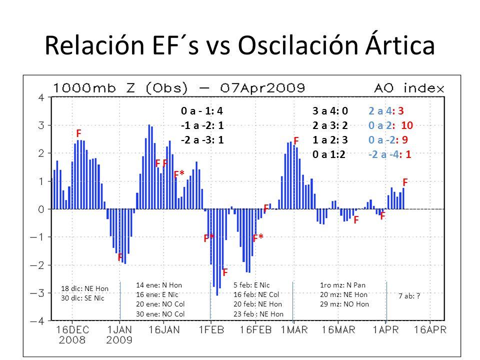 Relación EF´s vs Oscilación Ártica