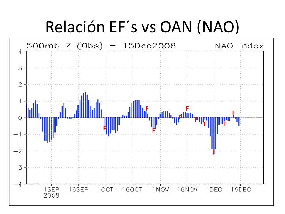 Relación EF´s vs OAN (NAO)