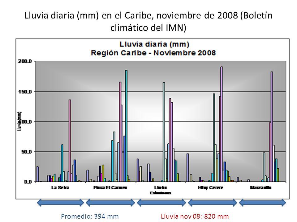 Lluvia diaria (mm) en el Caribe, noviembre de 2008 (Boletín climático del IMN)