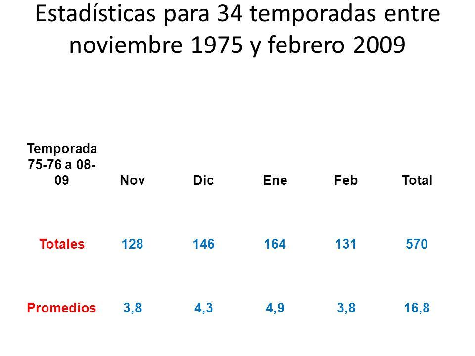 Estadísticas para 34 temporadas entre noviembre 1975 y febrero 2009