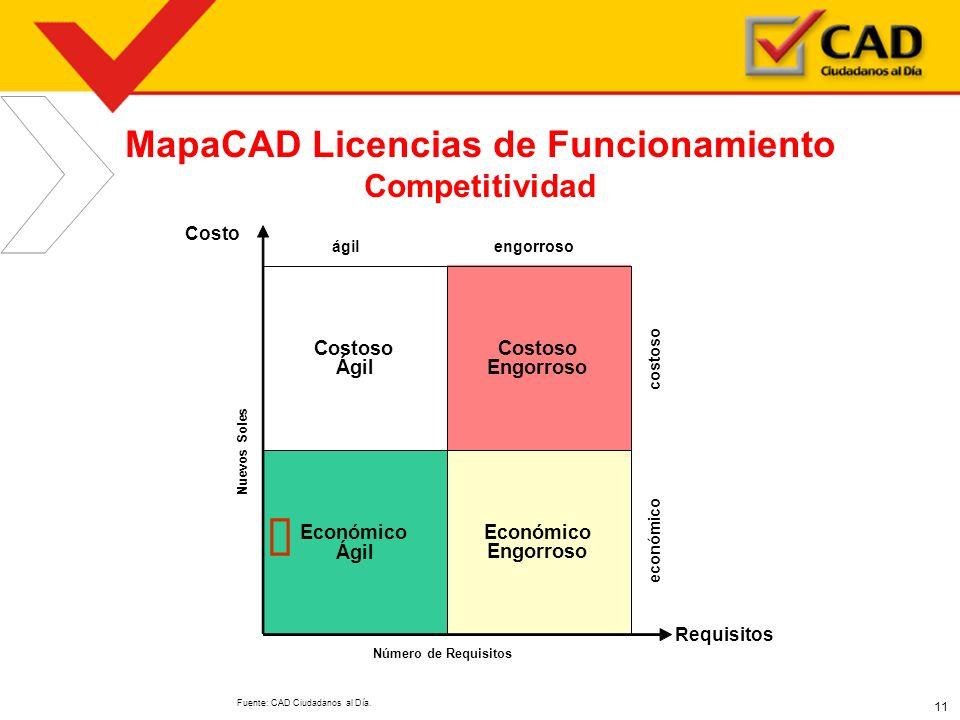 MapaCAD Licencias de Funcionamiento