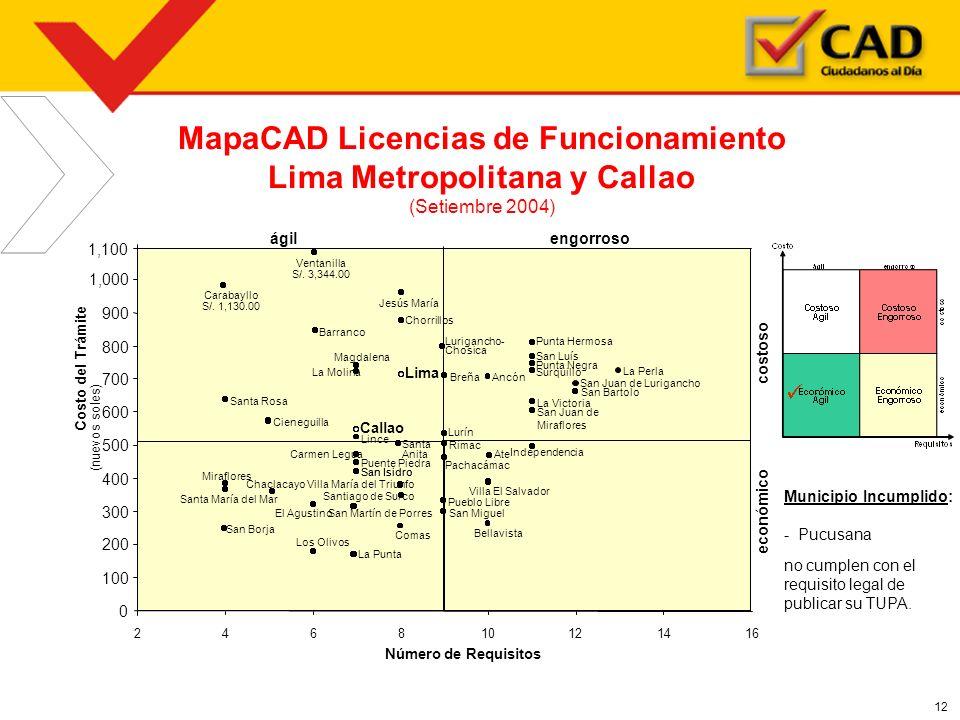 MapaCAD Licencias de Funcionamiento Lima Metropolitana y Callao