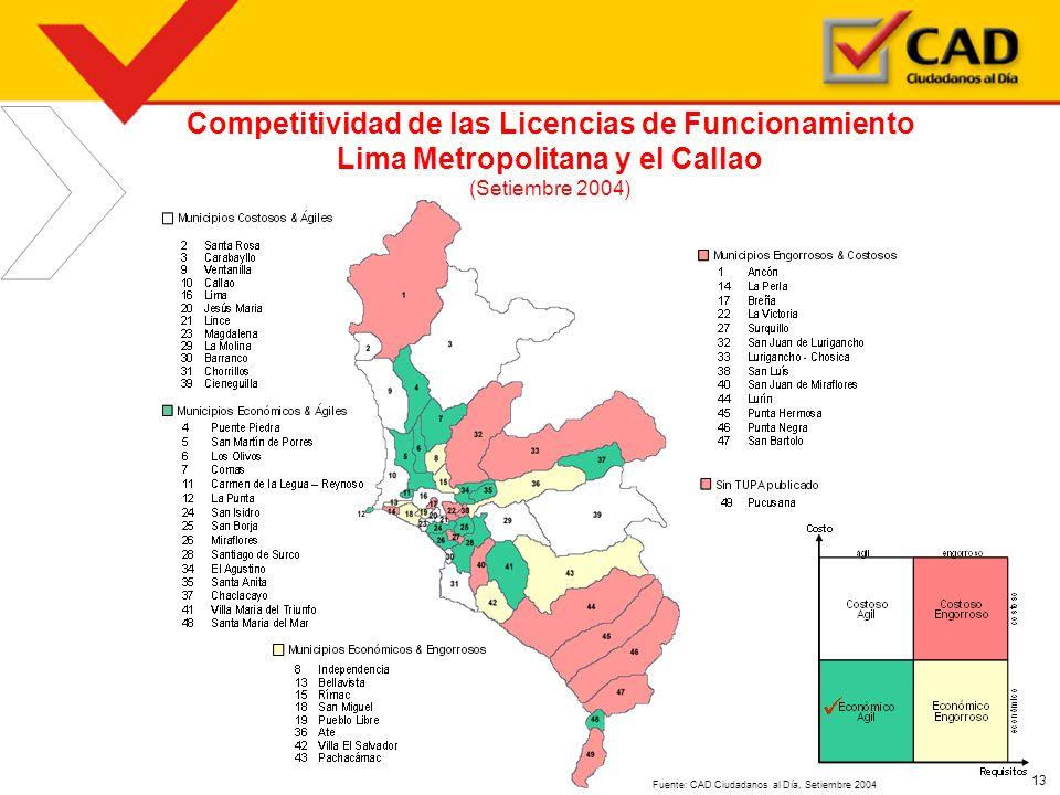 Competitividad de las Licencias de Funcionamiento
