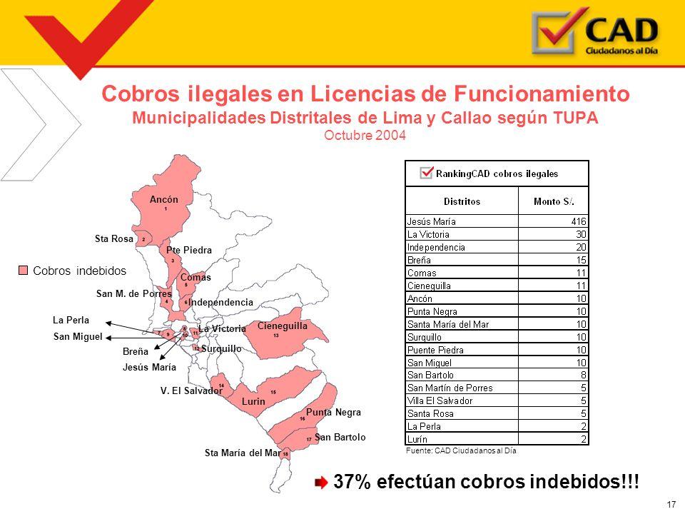 Cobros ilegales en Licencias de Funcionamiento Municipalidades Distritales de Lima y Callao según TUPA Octubre 2004