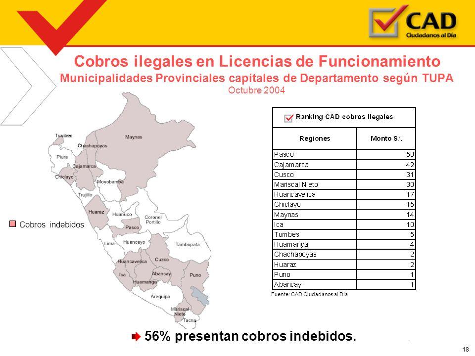 Cobros ilegales en Licencias de Funcionamiento Municipalidades Provinciales capitales de Departamento según TUPA Octubre 2004
