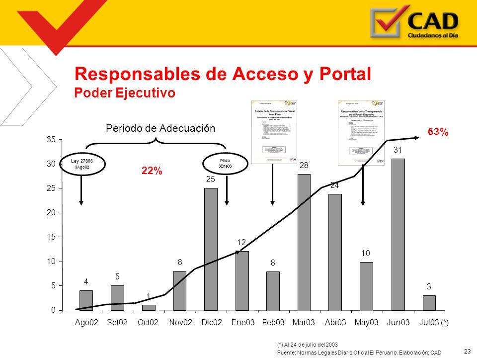 Responsables de Acceso y Portal Poder Ejecutivo
