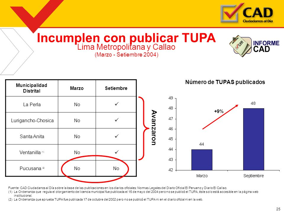 Incumplen con publicar TUPA Municipalidad Distrital
