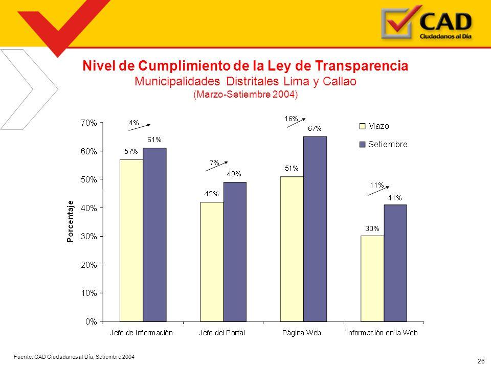 Nivel de Cumplimiento de la Ley de Transparencia
