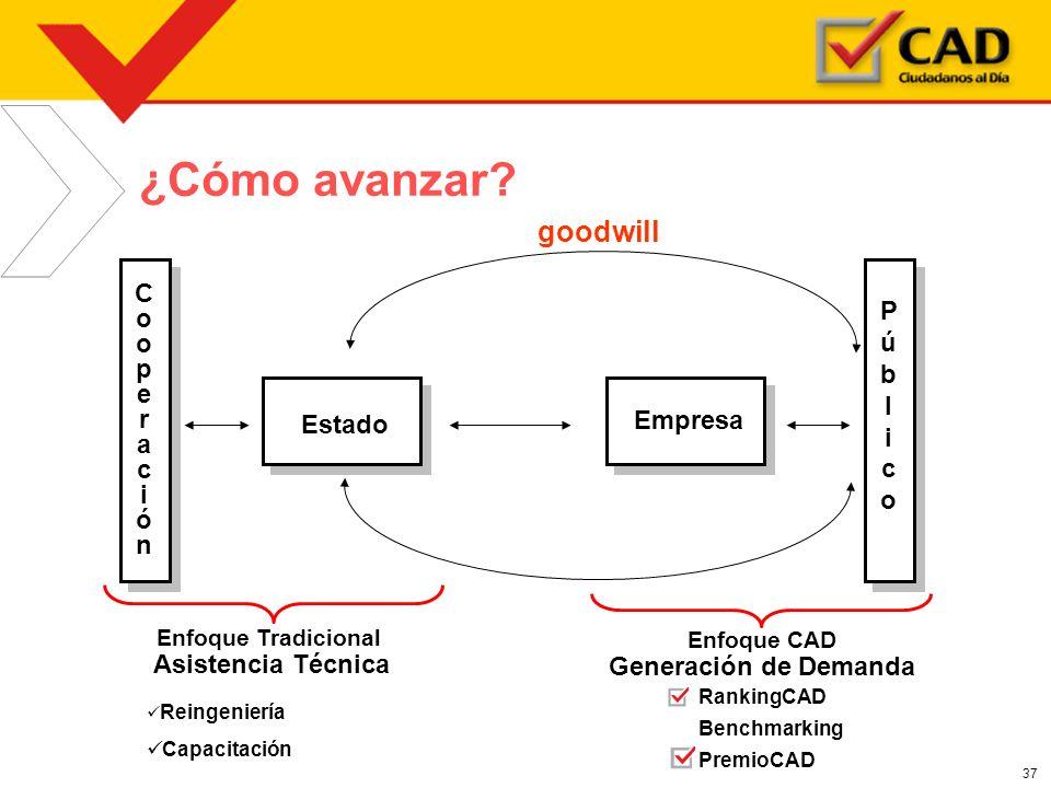 ¿Cómo avanzar goodwill P ú b l i c o Generación de Demanda C o p e r