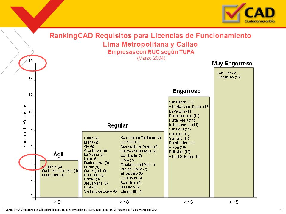 RankingCAD Requisitos para Licencias de Funcionamiento