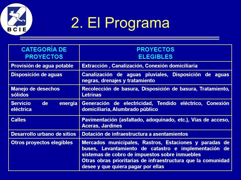 CATEGORÍA DE PROYECTOS