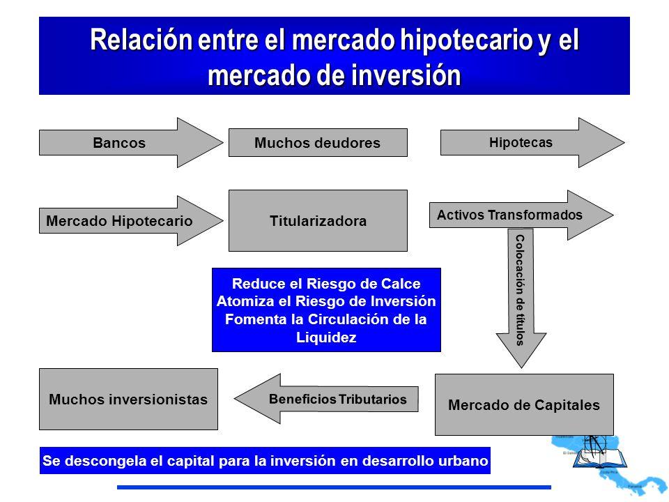 Relación entre el mercado hipotecario y el mercado de inversión