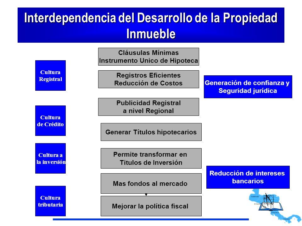 Interdependencia del Desarrollo de la Propiedad Inmueble
