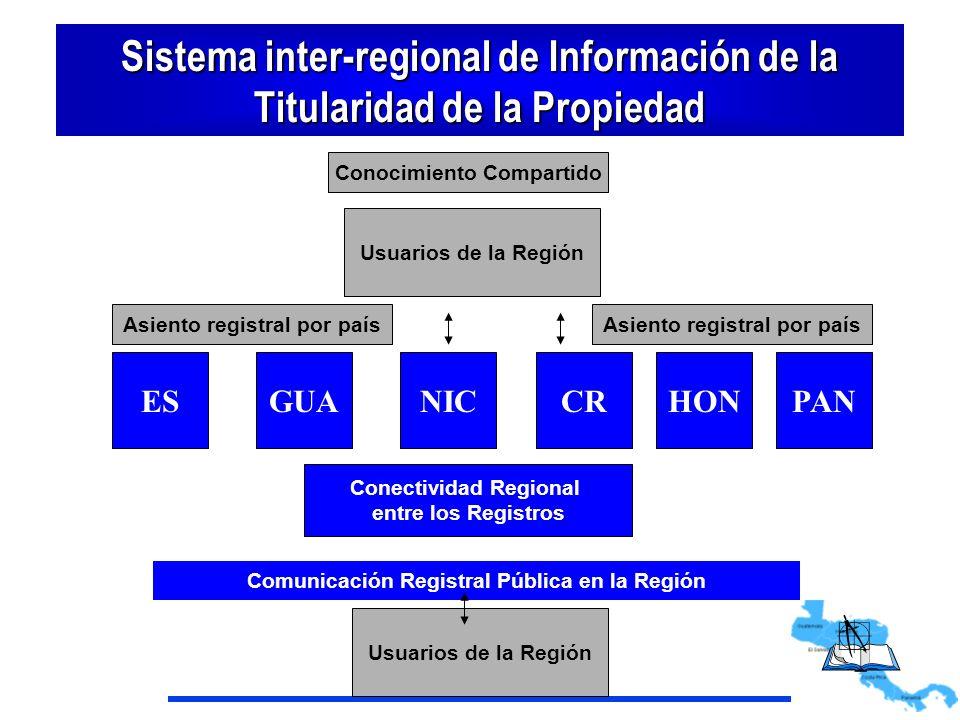 Sistema inter-regional de Información de la Titularidad de la Propiedad