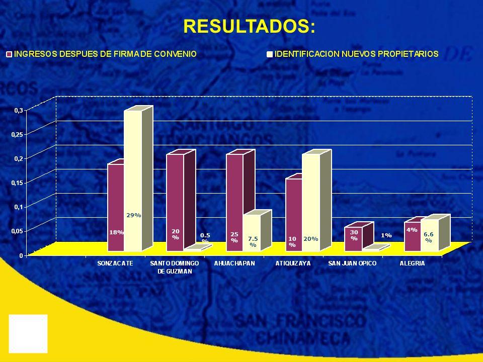 RESULTADOS: 29% 18% 20% 30% 4% 0.5% 25% 1% 6.6% 7.5% 10% 20%
