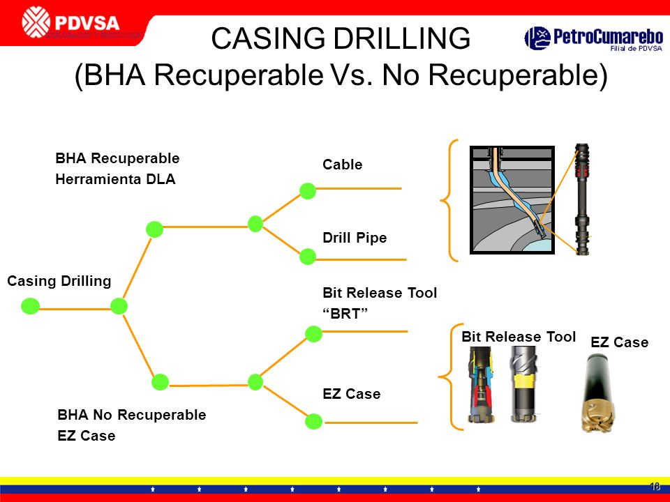 CASING DRILLING (BHA Recuperable Vs. No Recuperable)