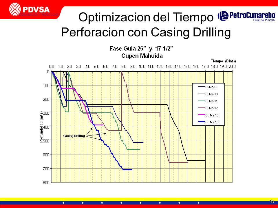 Optimizacion del Tiempo Perforacion con Casing Drilling